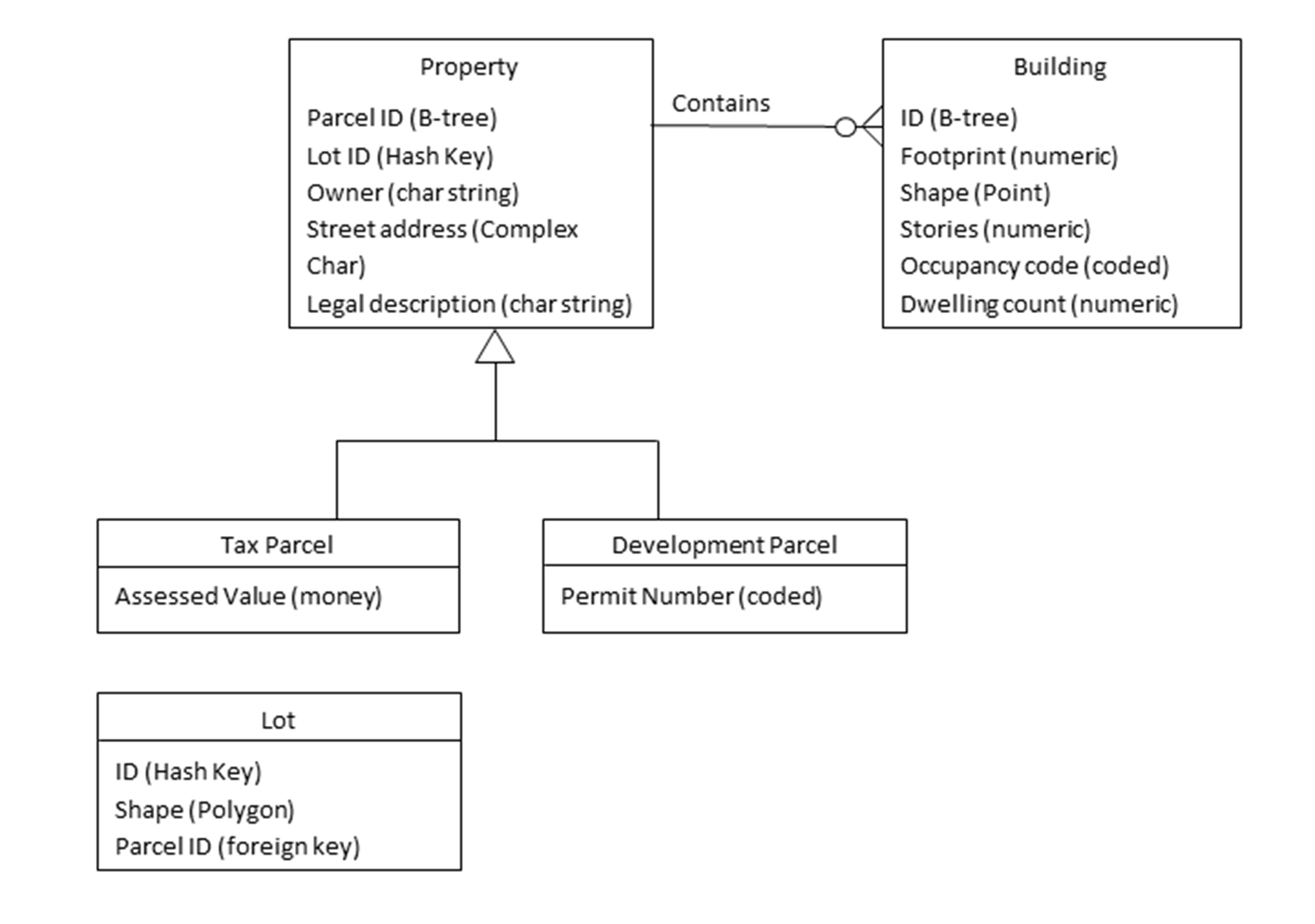 b tree index in oracle with diagram kenwood dnx8120 wiring dm 36 physical data models gis andt body of knowledge