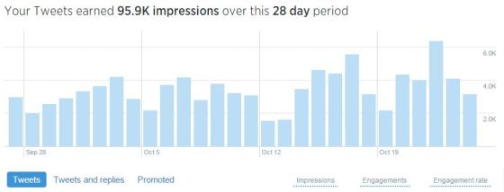 How to Run your Own Twitter Analytics