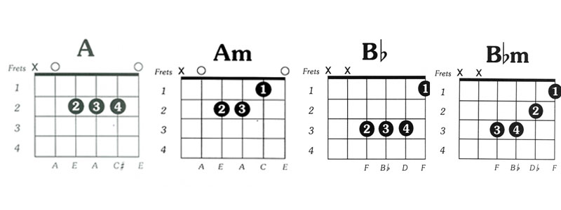 Belajar Gitar PEMULA  gitarmelody