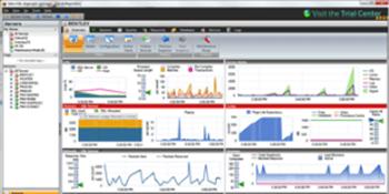Idera SQL Diagnostic Manager