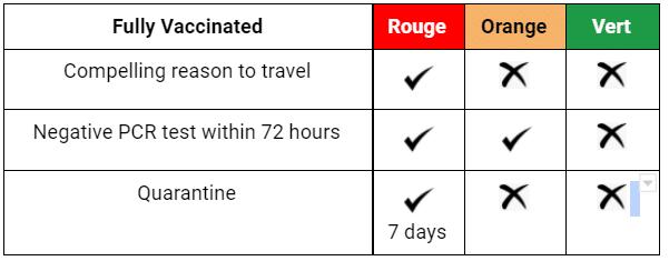Vacances en temps de covid-19