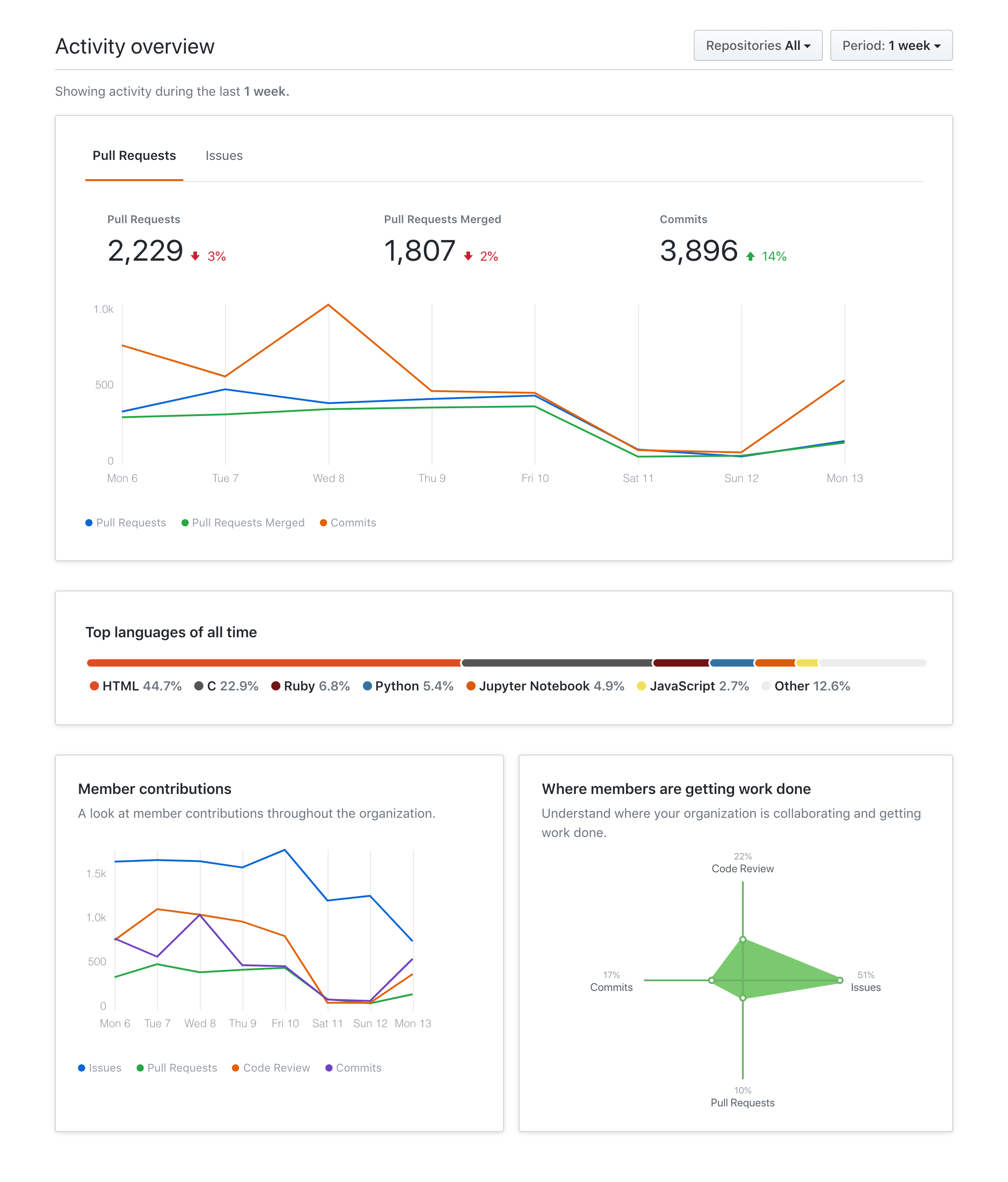 "Screenshot of organization insights in the ""Insights"" tab of the GitHub interface"
