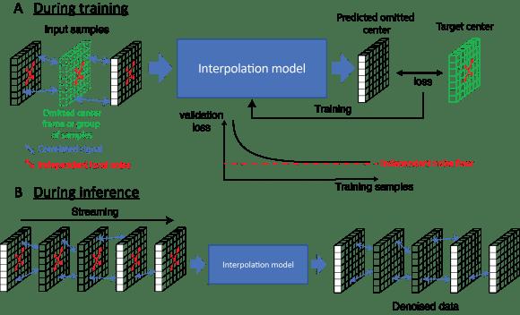 principle of deep interpolation