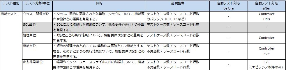 test-type