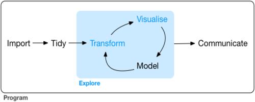 workflow de análise de dados