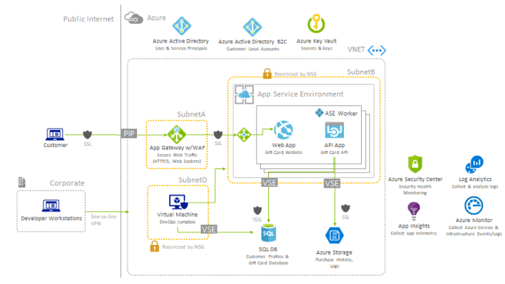 The High-level architecture diagram has two sides: Public internet, and Azure. The architecture includes an App Service Environment and Azure Virtual Machines that utilize service endpoints to allow access to the SQL DB and Azure Storage.