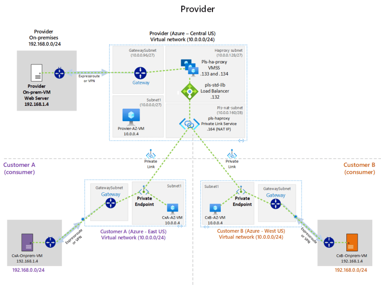 Private Link for On-premises workloads using HA Proxy