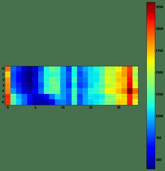 Visualization | Ren's Cabinet of Curiosities