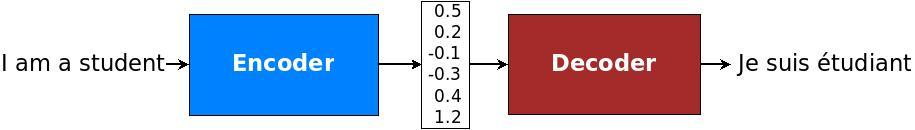 Building a Seq2Seq Conversational Chat bot using Tensorflow