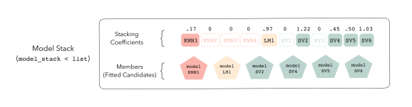 Screenshot from the stacks package, showing how a model stack is made up of multiple fitted models, such as KNN, LM, and SV, that each get a
