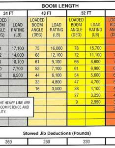 Terex bt load chart also boom truck  range rh giuffre