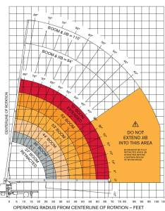 also terex bt boom truck  load chart range rh giuffre