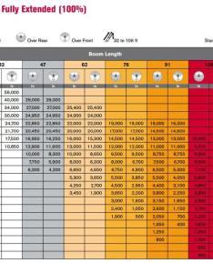 Bt load chart also ton terex rh giuffre