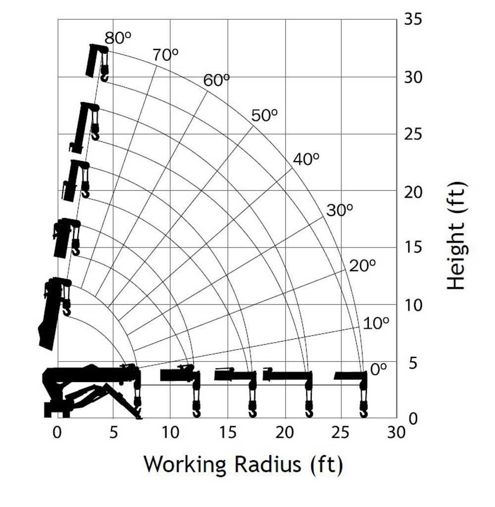 Maeda MC285 Load Chart