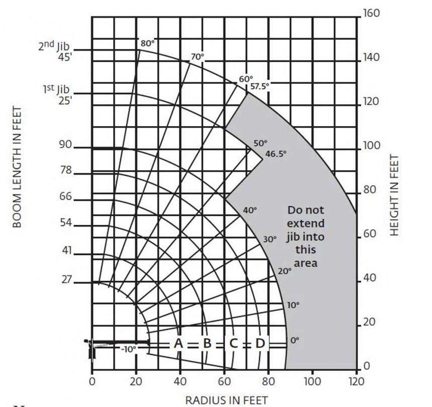 National 690E2 Load Chart
