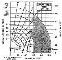 Load Charts : 15 ton and 26 ton