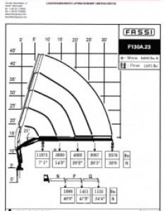 Fassi   load chart also charts rh giuffre