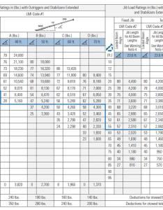 Manitex  load chart also ton rh giuffre
