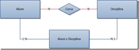 Modelando dados: Teoria, Prática e Ferramentas de apoio (2/3)