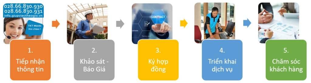 quy trình thực hiện dịch vụ cung cấp tạp vụ văn phòng TKT Maids