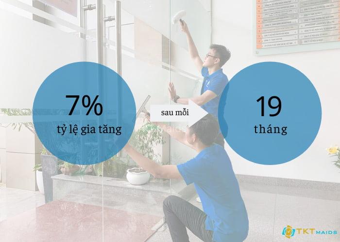 Tỷ lệ phần trăm tăng lương trung bình của nhân viên tạp vụ