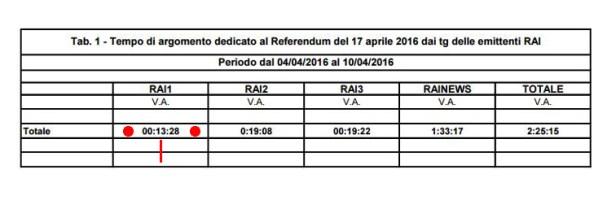 Referendum-AGCOM