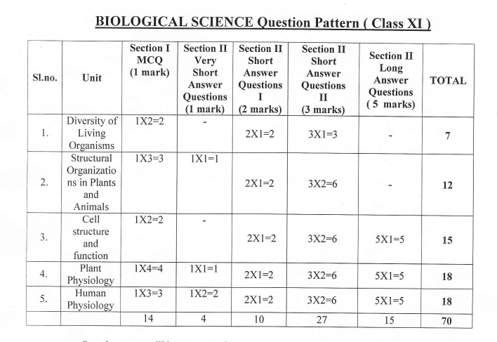 Biological Science WBCHSE Class 11 Question Paper 2019 PDF