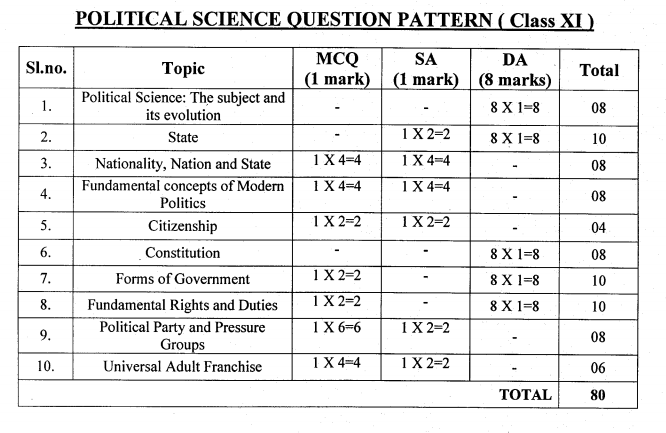 Political Science WBCHSE Class 11 Question Paper 2019 PDF