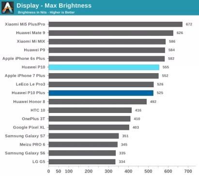 anandtech classifica smartphone miglior display