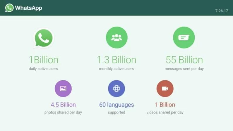 WhatsApp macina 1 miliardo di utenti al giorno