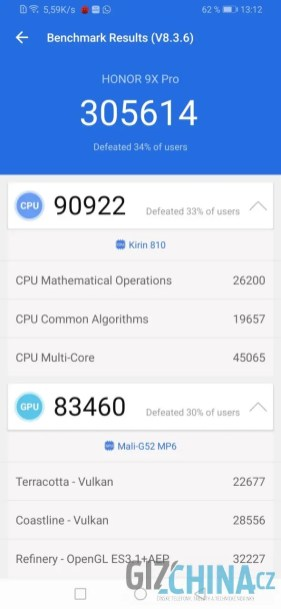 Výsledky benchmarku Antutu