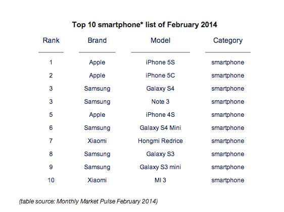 Xiaomi TOP 10 wereldwijde ranglijst