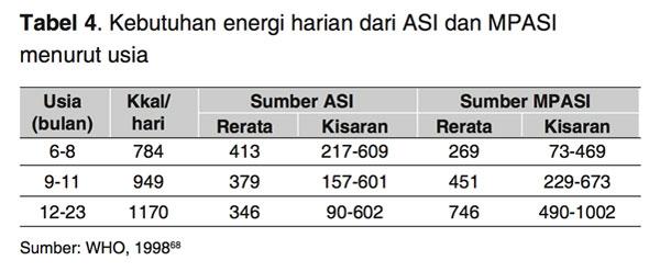 Kebutuhan Energi Harian ASI MPASI