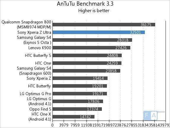 Sony-Xperia-Z-Ultra-AnTuTu-benchmarks