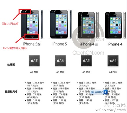 iphone 5s specs config