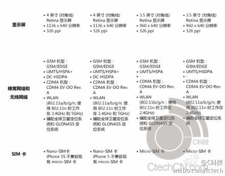 iphone 5s specs config