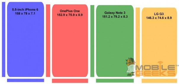 iphone 6 comparison