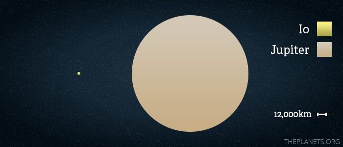 Imagem que mostra que Io é um pequeno ponto perto do tamanho de Júpiter.