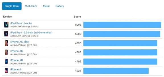 benchmark iphone XR
