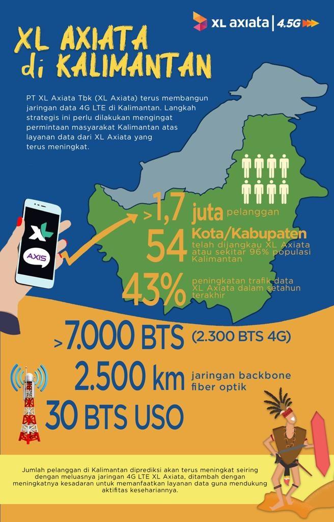 Infografik XL di Kalimantan