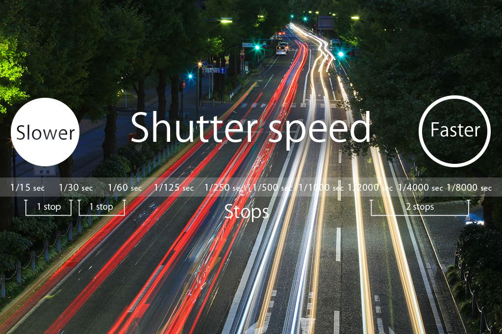 shutter speed kamera