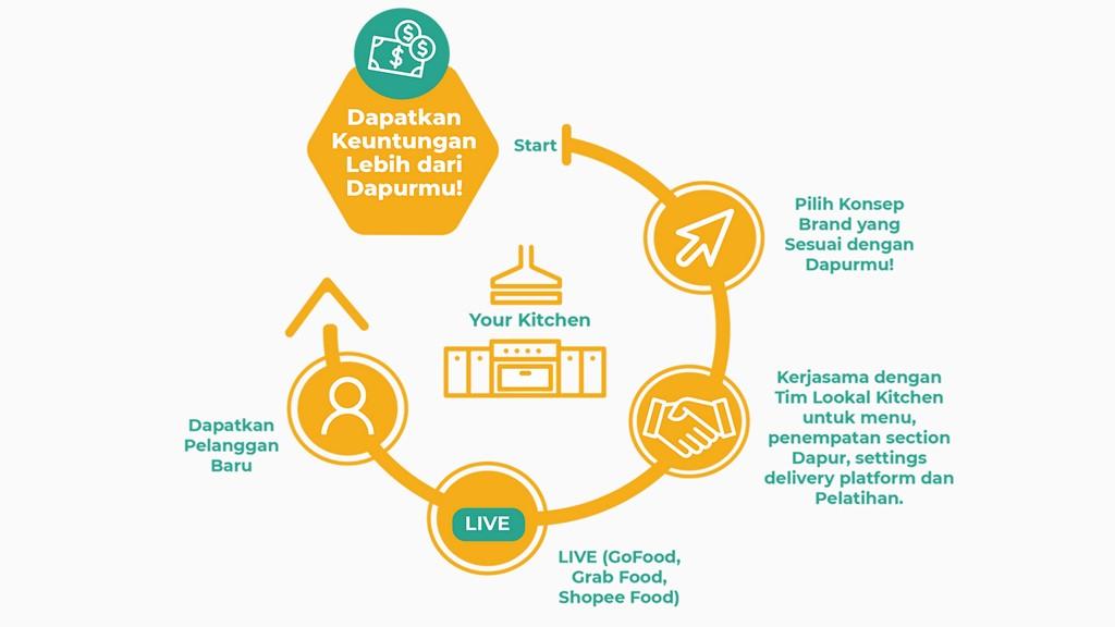 Dapur kolektif khusus untuk online food delivery. Startup Lookalkitchen Bantu Populerkan Cloud Kitchen Di Indonesia Sarana Informasi