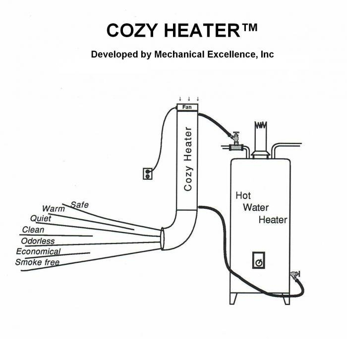 Cozy Space Heater Plans (Free Heat From Your Hot Water Heater)
