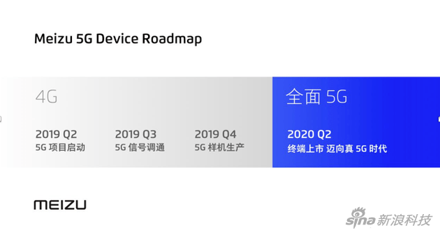 Meizu 5G Device Roadmap