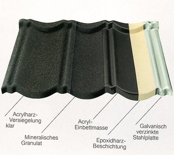 DECRA-Dachsysteme-Schema