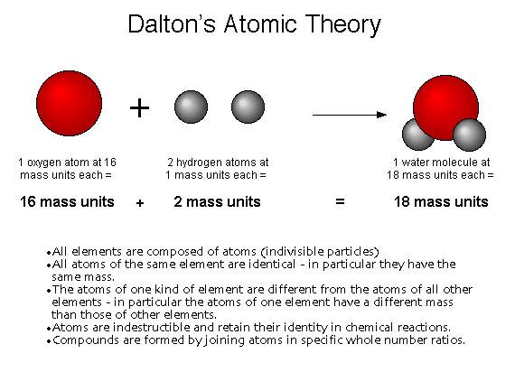 Dalton_Atomic Theory