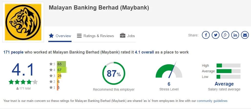 jawatan kosong malayan banking