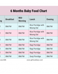 months baby food chart week indian also with recipes gkfooddiary rh