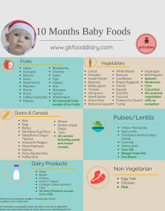 months indian baby food also chart meal plan or diet for rh gkfooddiary