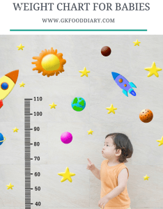 Standard height and weight chart for babies also indian baby growth to months rh gkfooddiary